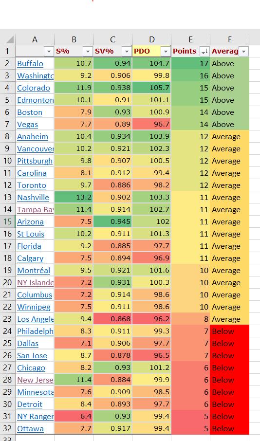 Stats Don't Lie – PuckLuck
